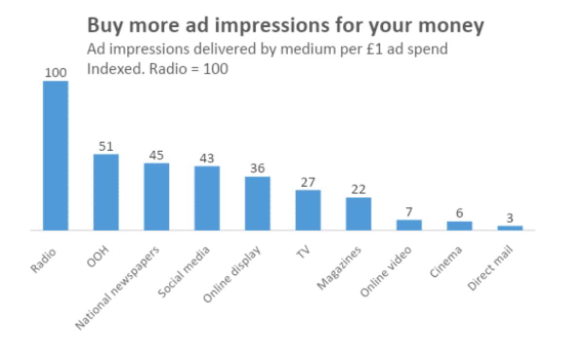 Radio advertising impressions